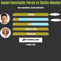 Daniel Constantin Florea vs Mattia Montini h2h player stats