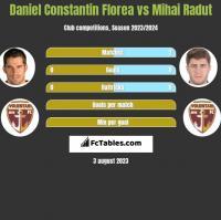 Daniel Constantin Florea vs Mihai Radut h2h player stats