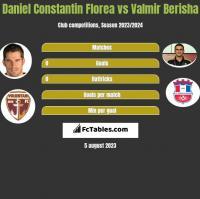 Daniel Constantin Florea vs Valmir Berisha h2h player stats