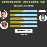 Daniel Constantin Florea vs Daniel Popa h2h player stats