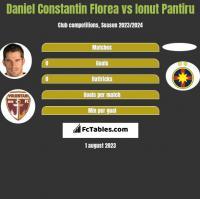 Daniel Constantin Florea vs Ionut Pantiru h2h player stats