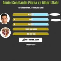 Daniel Constantin Florea vs Albert Stahl h2h player stats