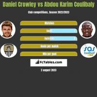 Daniel Crowley vs Abdou Karim Coulibaly h2h player stats
