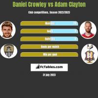 Daniel Crowley vs Adam Clayton h2h player stats