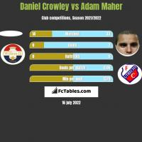 Daniel Crowley vs Adam Maher h2h player stats