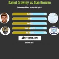 Daniel Crowley vs Alan Browne h2h player stats