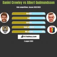 Daniel Crowley vs Albert Gudmundsson h2h player stats