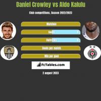 Daniel Crowley vs Aldo Kalulu h2h player stats