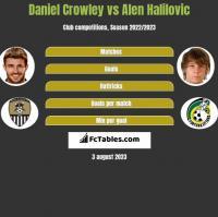 Daniel Crowley vs Alen Halilovic h2h player stats