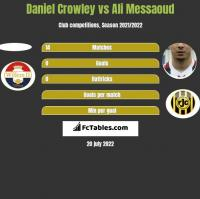 Daniel Crowley vs Ali Messaoud h2h player stats