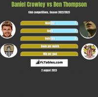 Daniel Crowley vs Ben Thompson h2h player stats