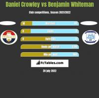Daniel Crowley vs Benjamin Whiteman h2h player stats