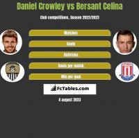 Daniel Crowley vs Bersant Celina h2h player stats