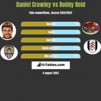 Daniel Crowley vs Bobby Reid h2h player stats
