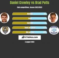 Daniel Crowley vs Brad Potts h2h player stats