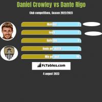 Daniel Crowley vs Dante Rigo h2h player stats