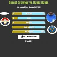 Daniel Crowley vs David Davis h2h player stats
