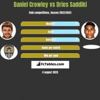 Daniel Crowley vs Dries Saddiki h2h player stats