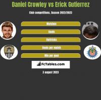 Daniel Crowley vs Erick Gutierrez h2h player stats
