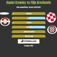 Daniel Crowley vs Filip Krovinovic h2h player stats