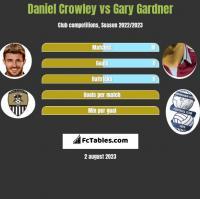 Daniel Crowley vs Gary Gardner h2h player stats