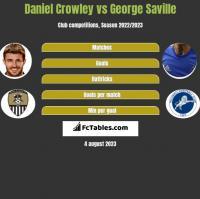 Daniel Crowley vs George Saville h2h player stats