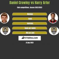 Daniel Crowley vs Harry Arter h2h player stats