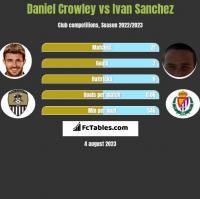 Daniel Crowley vs Ivan Sanchez h2h player stats