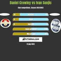 Daniel Crowley vs Ivan Sunjic h2h player stats
