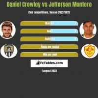 Daniel Crowley vs Jefferson Montero h2h player stats