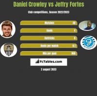 Daniel Crowley vs Jeffry Fortes h2h player stats