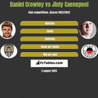 Daniel Crowley vs Jinty Caenepeel h2h player stats