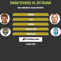 Daniel Crowley vs Jiri Skalak h2h player stats