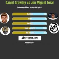 Daniel Crowley vs Jon Miguel Toral h2h player stats