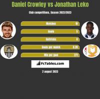 Daniel Crowley vs Jonathan Leko h2h player stats