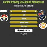 Daniel Crowley vs Joshua McEachran h2h player stats