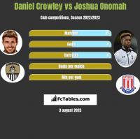Daniel Crowley vs Joshua Onomah h2h player stats