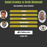 Daniel Crowley vs Kevin McDonald h2h player stats