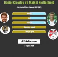 Daniel Crowley vs Maikel Kieftenbeld h2h player stats
