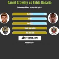 Daniel Crowley vs Pablo Rosario h2h player stats