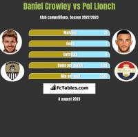 Daniel Crowley vs Pol Llonch h2h player stats