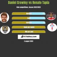 Daniel Crowley vs Renato Tapia h2h player stats