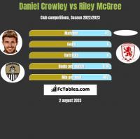 Daniel Crowley vs Riley McGree h2h player stats