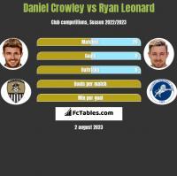 Daniel Crowley vs Ryan Leonard h2h player stats