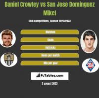Daniel Crowley vs San Jose Dominguez Mikel h2h player stats