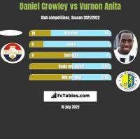 Daniel Crowley vs Vurnon Anita h2h player stats
