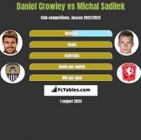 Daniel Crowley vs Michal Sadilek h2h player stats