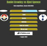 Daniel Crowley vs Djed Spence h2h player stats