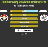 Daniel Crowley vs Mohammed Ihattaren h2h player stats