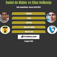 Daniel de Ridder vs Etien Velikonja h2h player stats